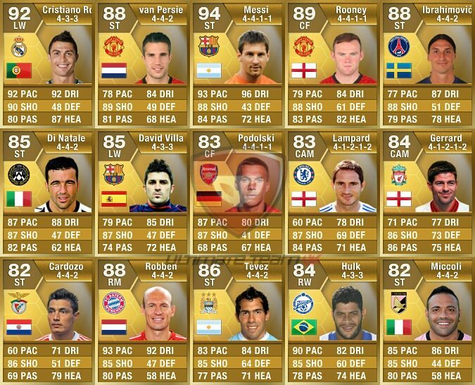 Best shot Power FIFA 13. #cristianoronaldo #robinvanpersie #lionelmessi #messi # …