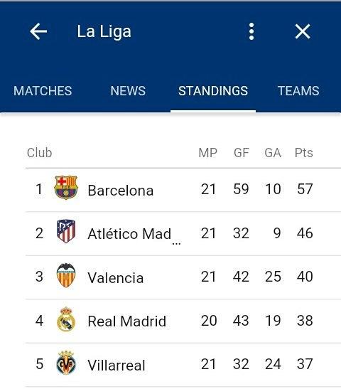 สถานะทีม #fcbarcelona #barcelona #ronaldinho #messi #leomessi # cristian …