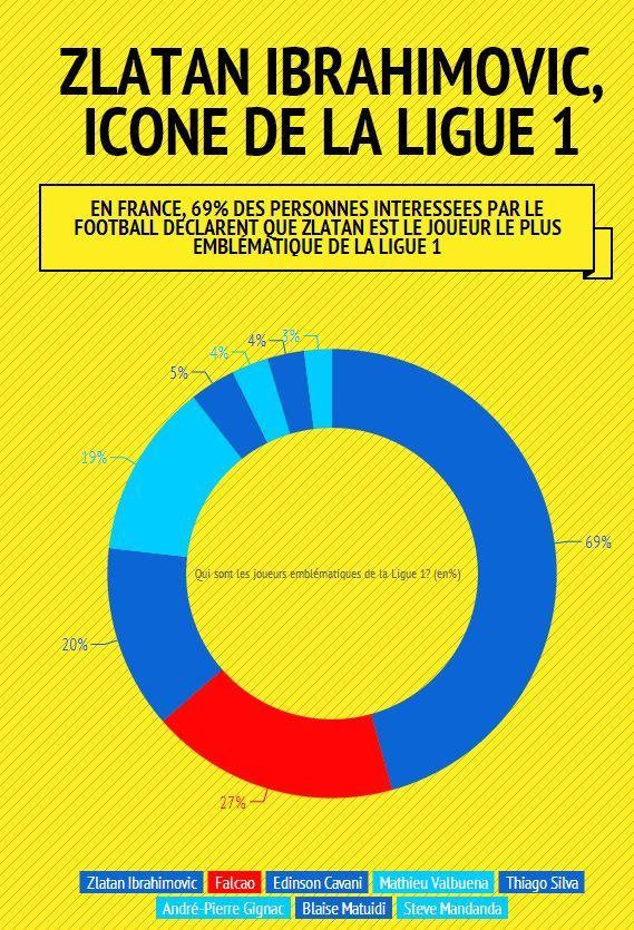 Zlatan Ibrahimovic, ลีกไอคอน 1 สำหรับ 69% ของแฟนบอล