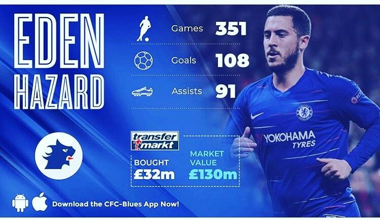 สถิติ Eden Hazard เขาจะไปไหม เท่าไหร่ #barcelona #fcbarcelona #messi …
