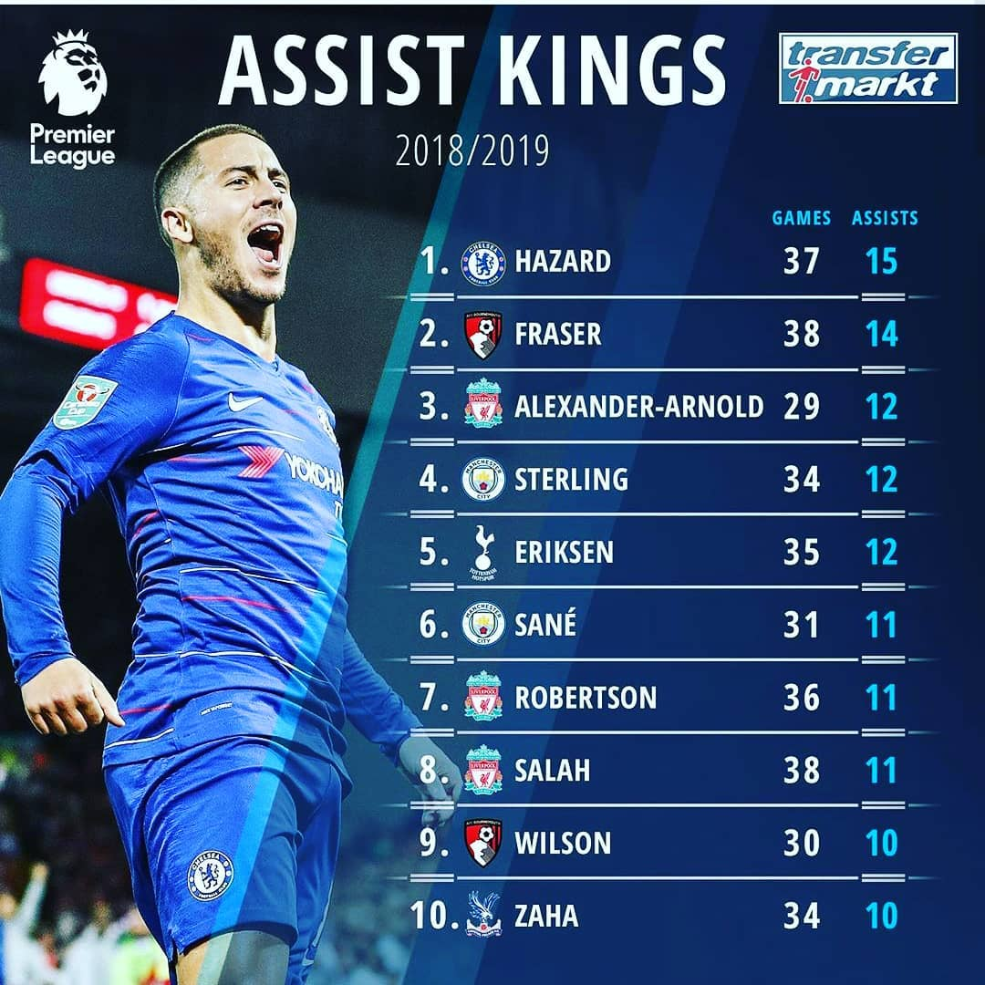 #PremierLeague Assist Kings #championsleague #instagood # กีฬา # Pasion #messi # …